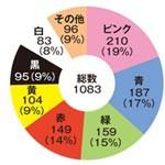 リサーチ 〜 Q.2 好きな色は?