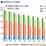 2060年に人口70万人確保を 和歌山県 地方創生へ5つの目標