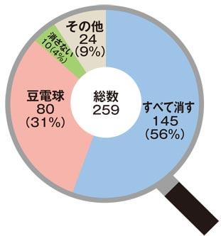 よもリサ円グラフ20160611