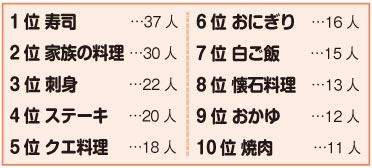 17010712_saigonoshoku