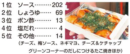 17021811_takoyaki