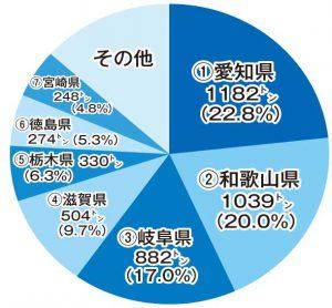 この数字な〜んだ? 〇〇の養殖量(2016年)