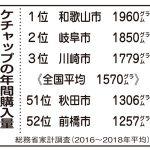 ケチャップ購入量日本一の怪
