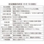 緊急事態宣言解除〜再開、休館継続 施設の対応様々